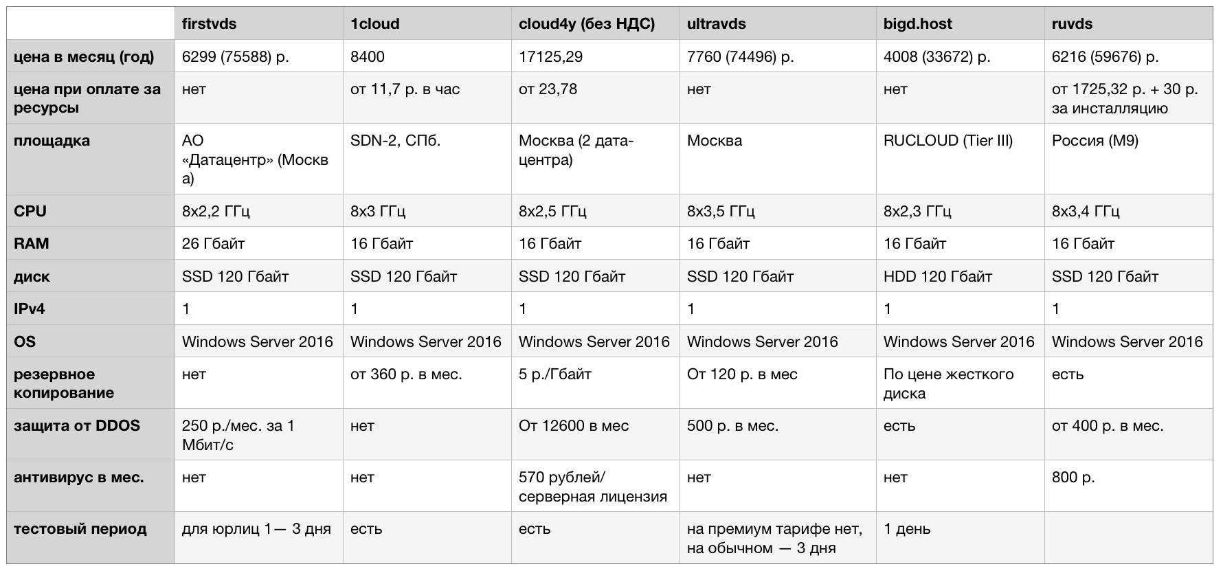 домены by правила регистрации