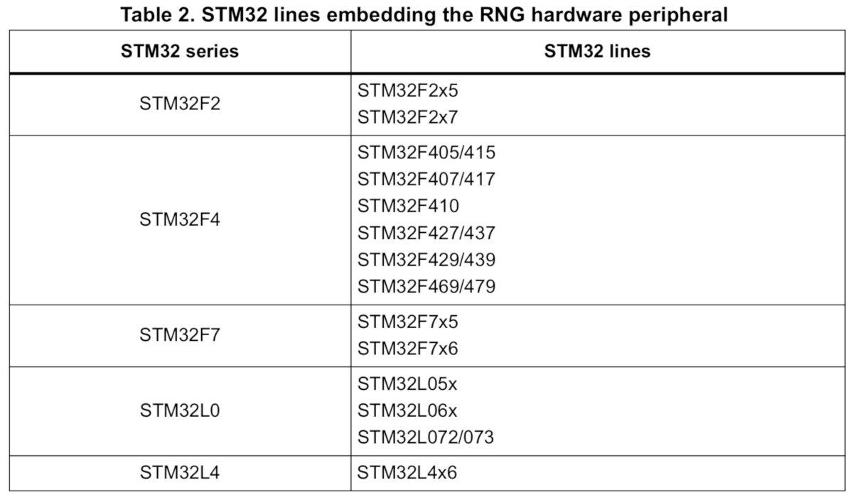 Узнать, присутствует ли TRNG в твоем МК, можно по этой таблице. Модельный ряд Н7 почему-то еще не добавили