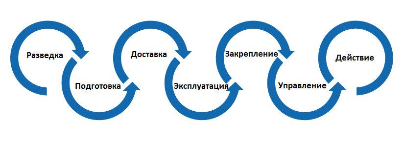 Жизненный цикл таргетированной атаки (Attack Kill Chain) и road map для красной команды