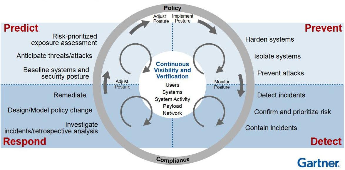 Ключевые этапы адаптивной безопасности, которые должны быть выстроены Blue Team (источник — Gartner)
