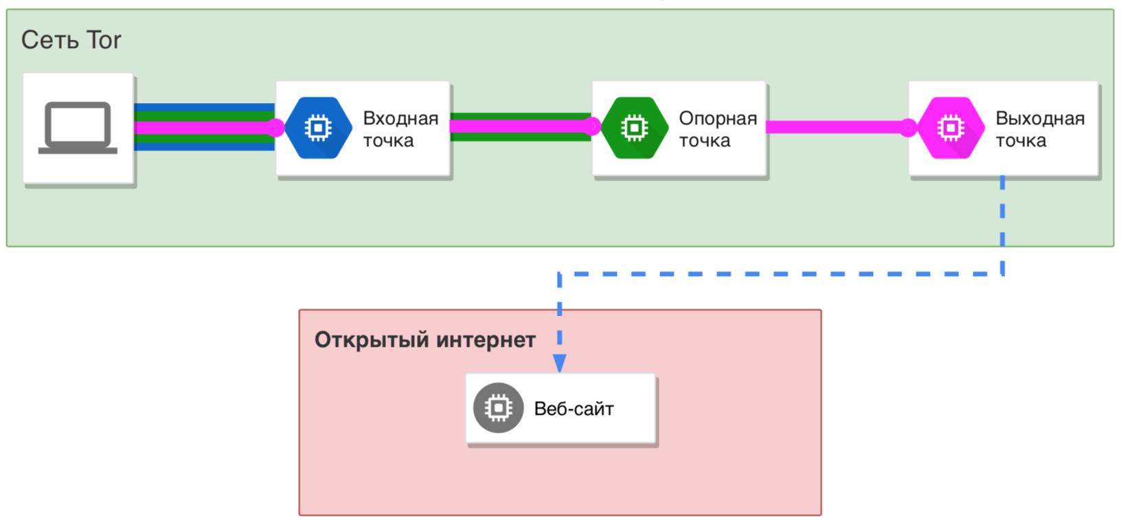 Схема работы компьютера в сети Tor