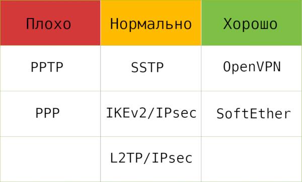 Сравнение протоколов VPN