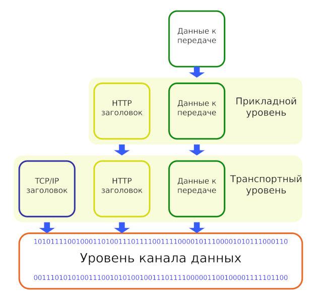 Пример инкапсуляции данных через соединение HTTP
