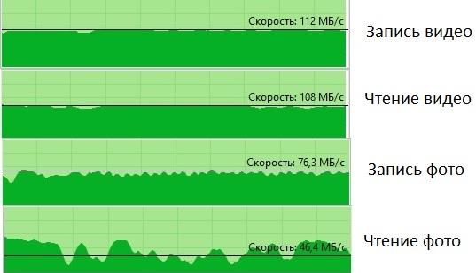 Скорости в NAS для HDD
