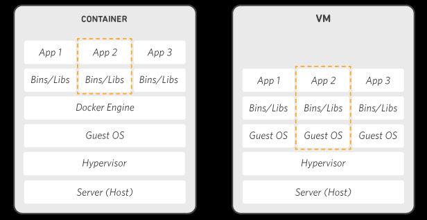 Сравнение Docker и VM