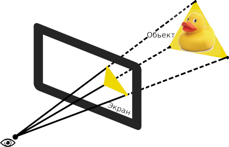Схематическое отображение предмета на экран
