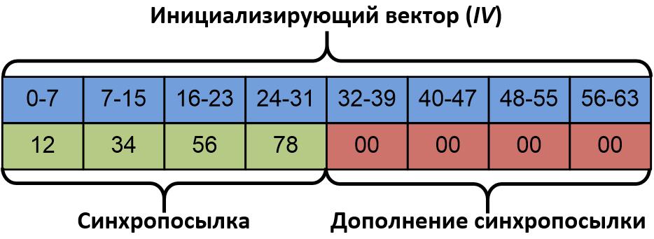 Выработка инициализирующего вектора в режиме гаммирования с алгоритмом блочного шифрования «Магма»