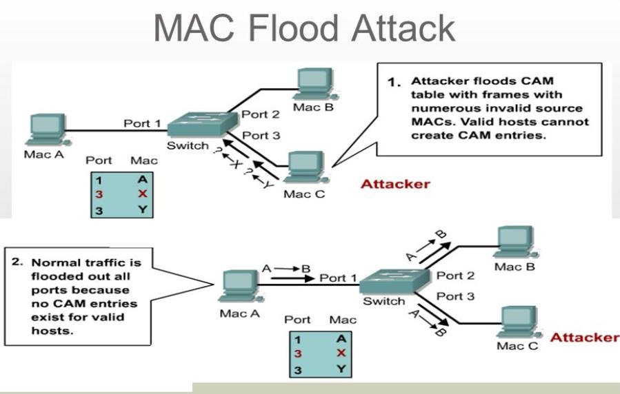 Иллюстрация атаки СAM table overflow