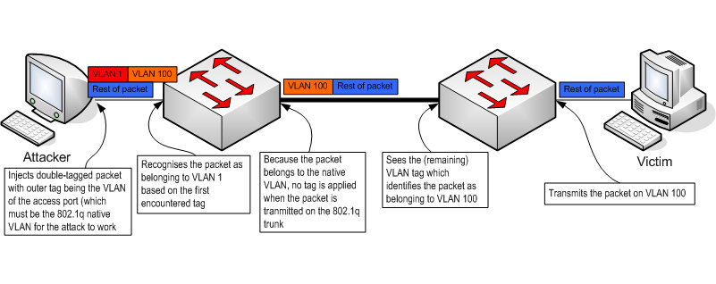 Иллюстрация атаки VLAN hopping