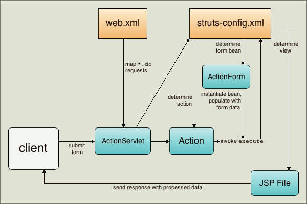 Client-server interaction within Apache Struts (source: NetBeans)