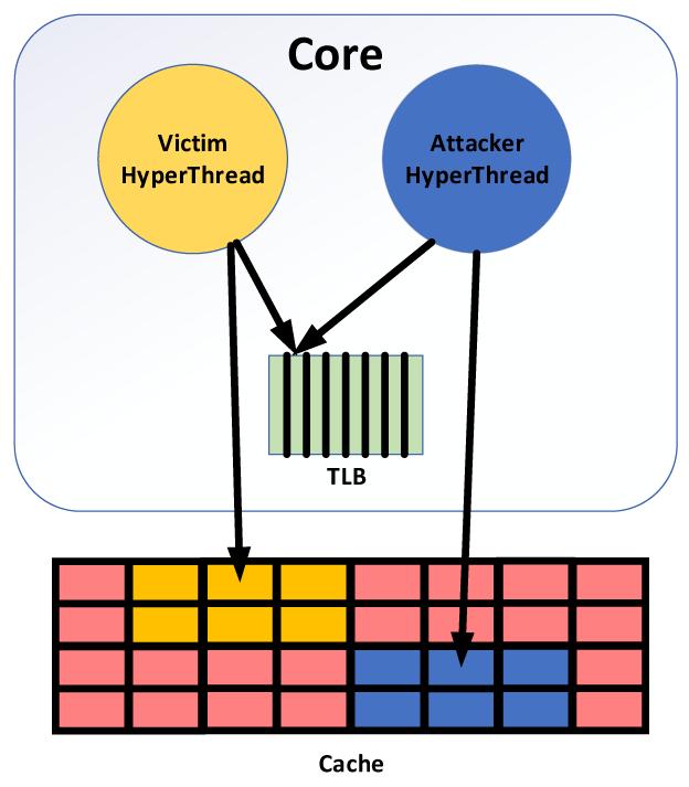 TLBleed наблюдает за активностью гиперпотока своего «соседа» через TLB, даже когда кеши изолированы