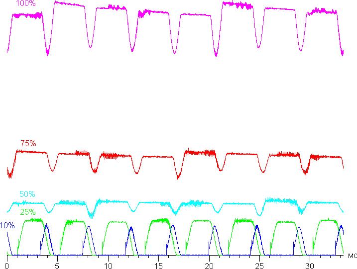 На уровнях яркости 50% и выше колебания яркости можно игнорировать: их амплитуда невелика, и светодиод никогда не гаснет полностью. Видимого мерцания на этих частотах нет (источник: ixbt.com)