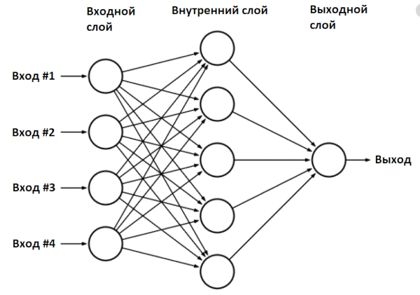 Сеть multilayer perceptron