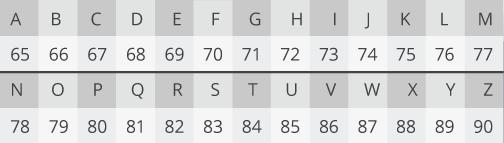 Латинский алфавит в кодировке UTF-8