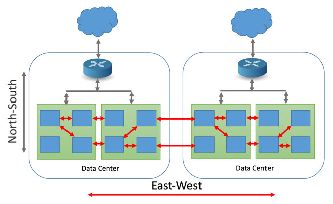 Схематичное описание атаки Explosion of East-West Traffic