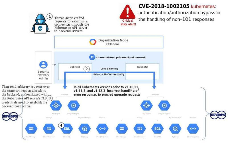 Схематичное описание уязвимости CVE-2018-1002105