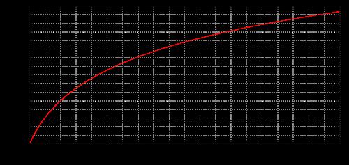 График перевода герца в мелы