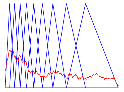 Вычисление мел-частотных кепстральных коэффициентов