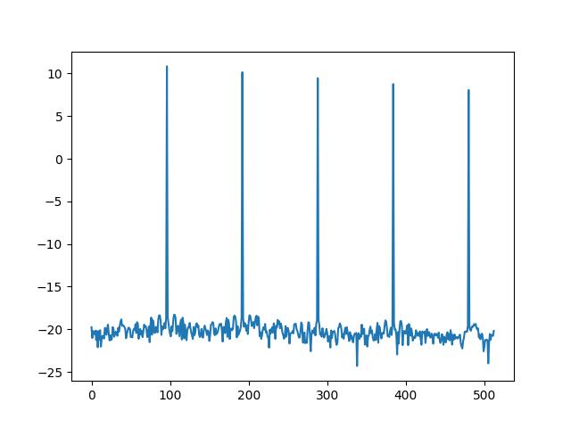 Логарифм спектрограммы синуса