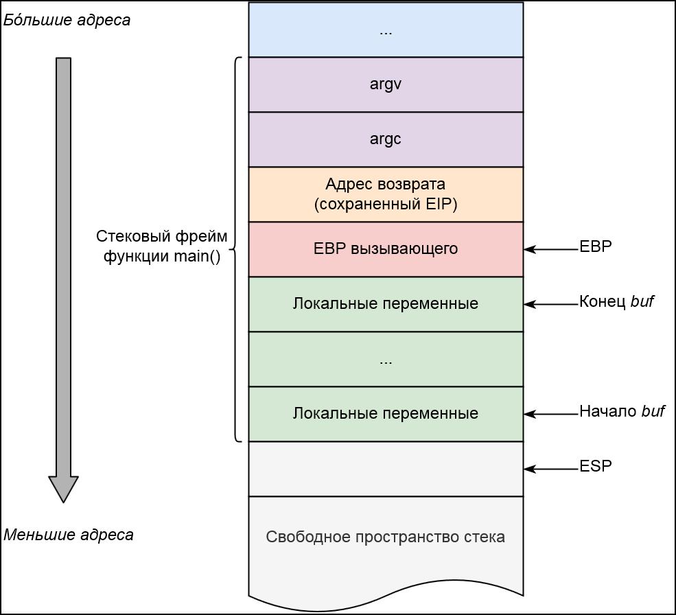 Размещение данных в стеке для функции main overflow.c
