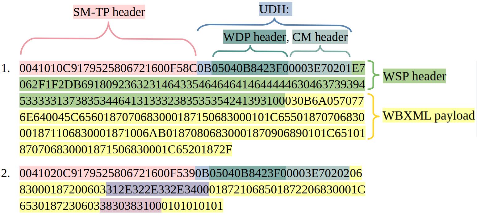 Сообщение OMA CP, разбитое на два SMS и содержащее пейлоад
