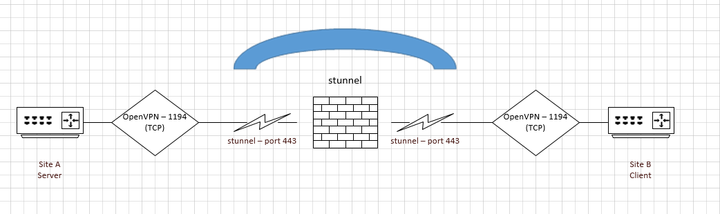 Иллюстрация работы stunnel + OpenVPN
