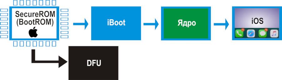 Так выглядят «этапы большого пути» — загрузки устройства с iOS