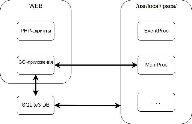 PHP-скрипты = PHP scripts, CGI-приложения = CGI applications