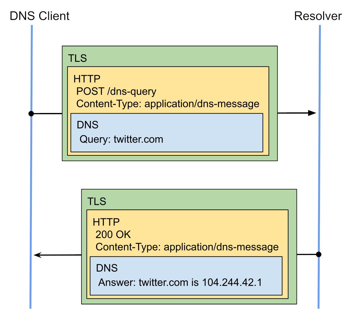 DoH: DNS-сообщения завернуты в HTTPS