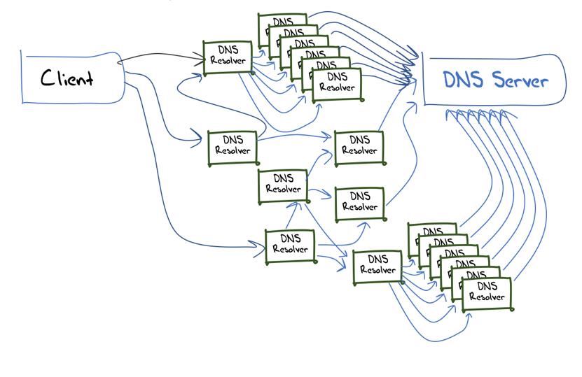 Путь запроса от клиента до сервера может проходить через множество резолверов
