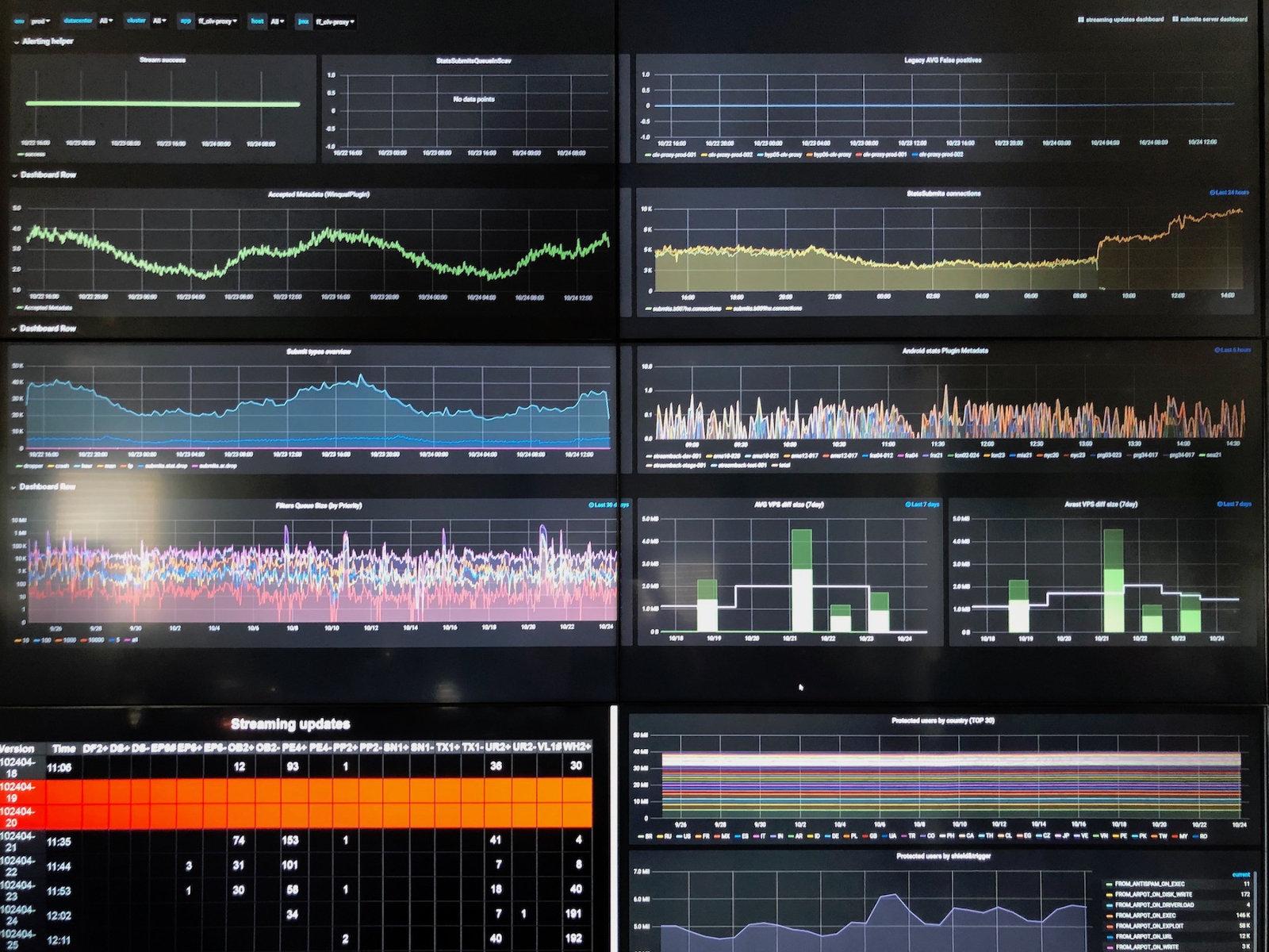 График Streaming Updates — слева внизу, StatsSubmits connections, который мы тоже затронули, — второй сверху в правом столбце