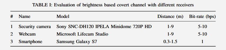 Эксперты показали извлечение данных с изолированного ПК через изменение яркости экрана 6