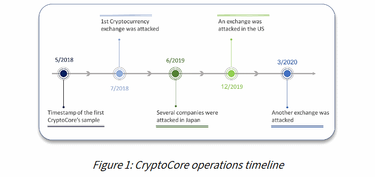 , Hacking Group CryptoCore Has Stolen Over 200 Million From Cryptocurrency Exchanges