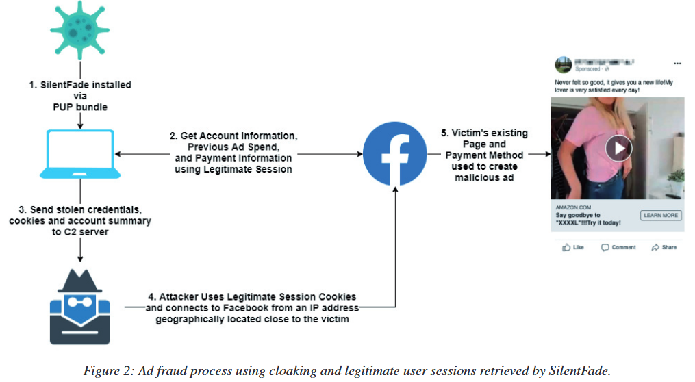 , Chinese APT SilentFade Defrauded Facebook Users of 4 Million