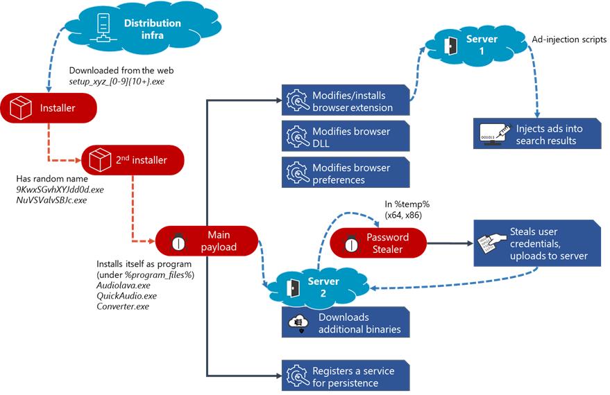 Microsoft рассказала о малвари Adrozek, взломавшей более 30 000 браузеров —  «Хакер»