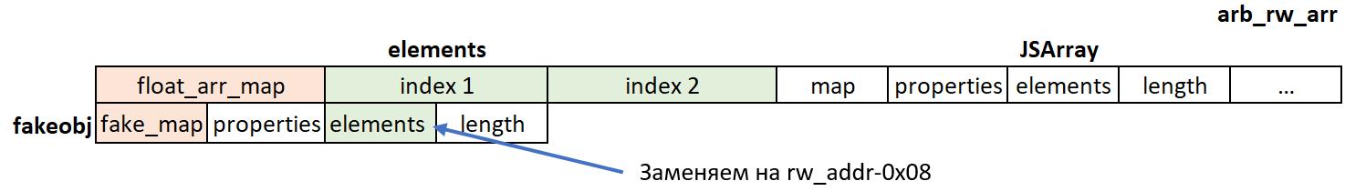 Структура массива для произвольного чтения и записи