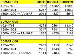 Результаты тестирования GeForce 8500 и GeForce 8600