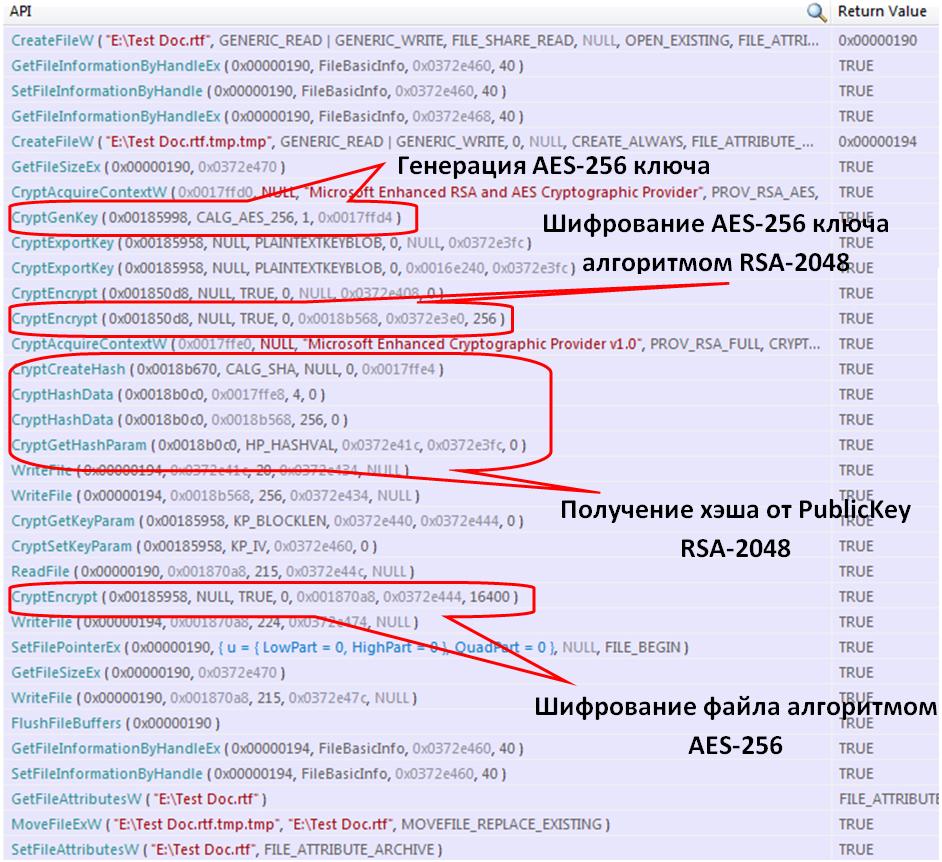 Процесс шифрования файла TestDoc.rtf